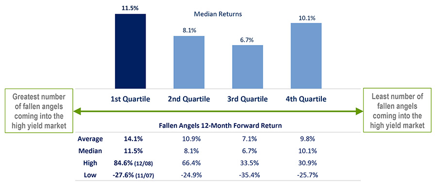 Image - Chart 5 - Insight_Why Fallen Angels