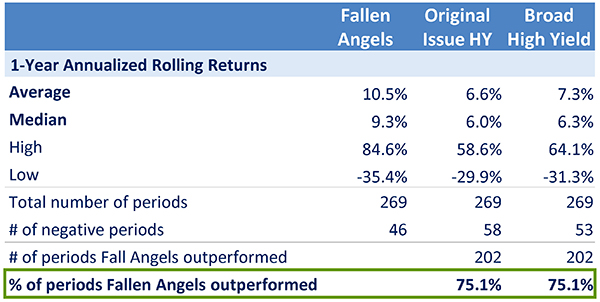 Image - Chart 3 - Insight_Why Fallen Angels