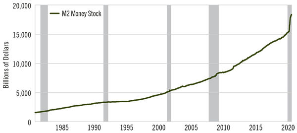 Chart - Why Gold and Bond Investors Can Both Be Right - M2 Money Supply Growth