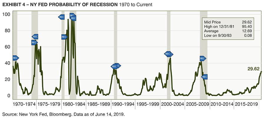 Chart_Image_NY Fed Probability