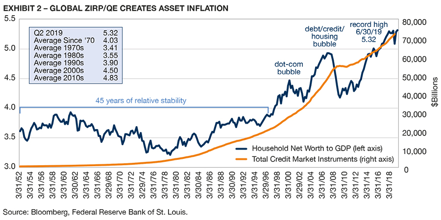 Image_Chart_Global Zirp QE Creates Asset Inflation