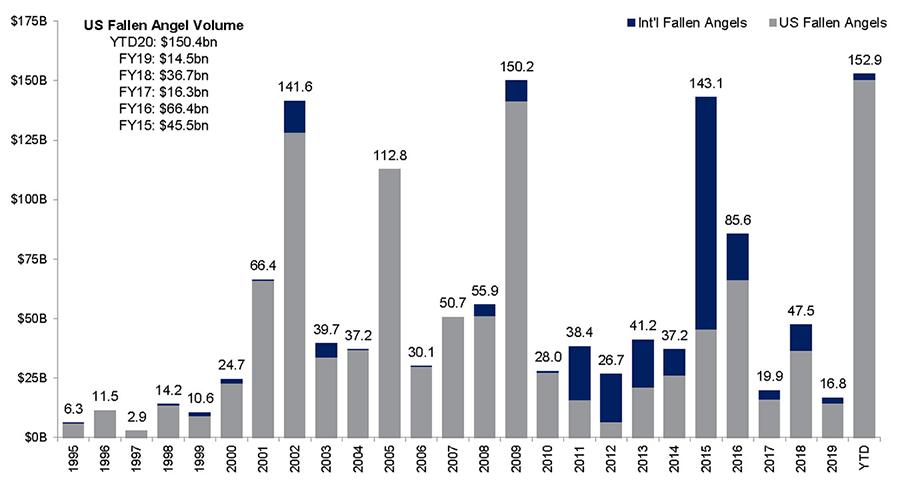 Chart: Fallen_Angels_Chart_900px
