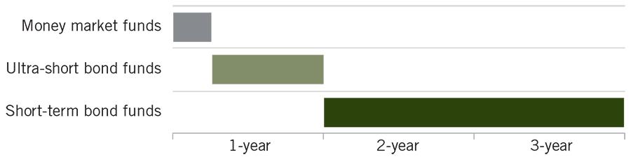 Money Market Funds' Duration