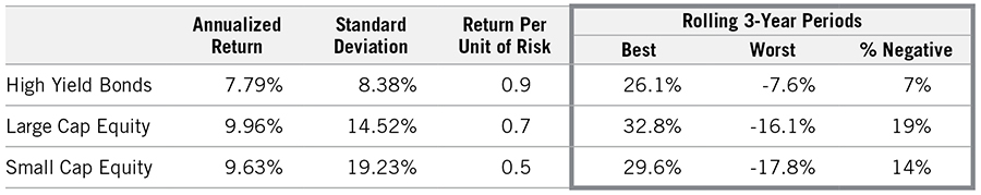 Image - Chart 1 - Look for High Yield Durability in 2021