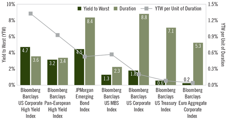 Image - Chart 2 - Look for High Yield Durability in 2021