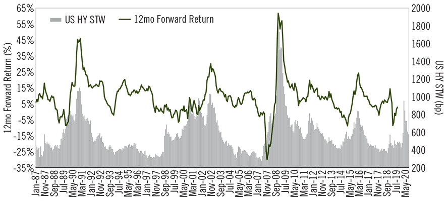 Image - Chart 5 - Look for High Yield Durability in 2021